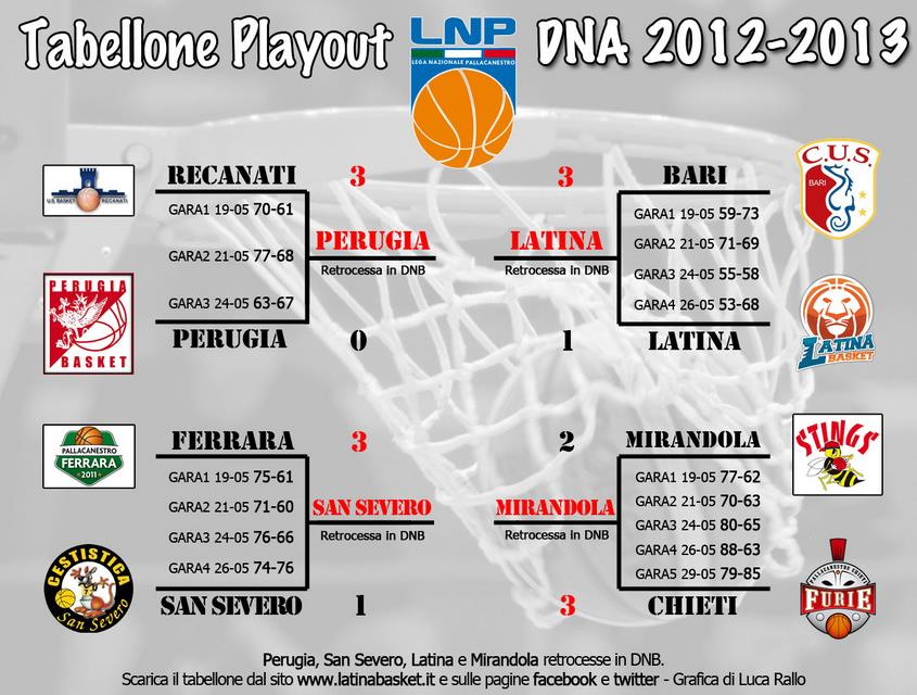 tabellone-basket-playout
