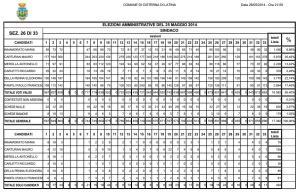 cisterna-risultati-26-33