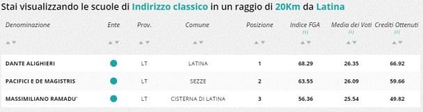 classifica-scuole-latina-licei-classici