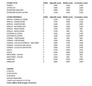 prezzi-case-latina-dati-2014