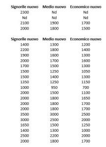 prezzi-case-latina-dati-2014-B
