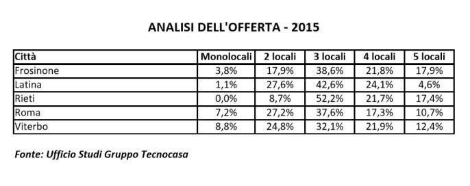tecnocasa-offerta-2015