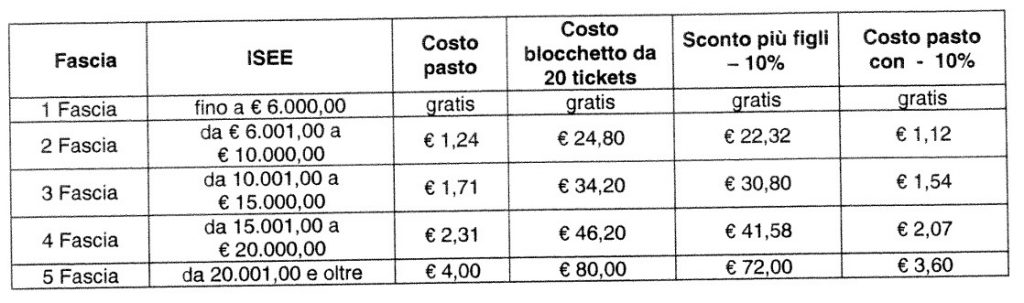 nuove-tariffe-mensa-scuole-scuola-latina-2016