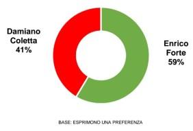 latina-ballottaggio-3