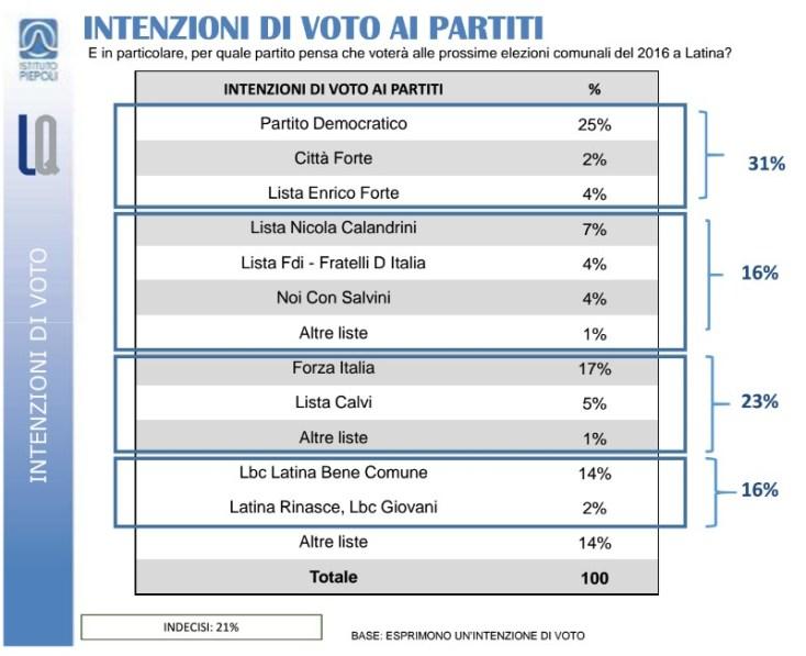 sondaggio-elezioni-latina-2016-voto