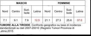 incidenza-tumore-tiroide-latina