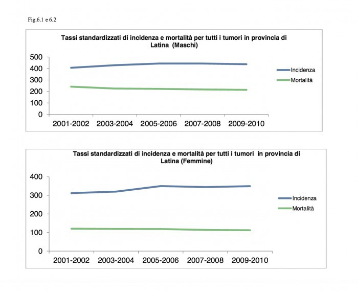 trend- tumori-provincia-latina