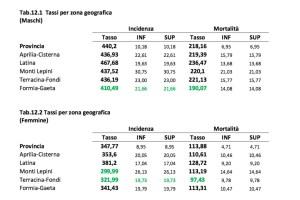 incidenza-tumori-provincia-latina