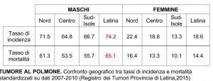 tas-incidenza-tumore-polmone