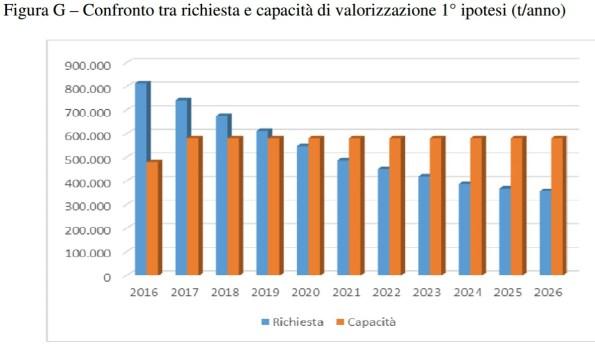 Richiesta e capacità di incenerimento regione Lazio: prima ipotesi