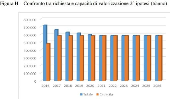 Richiesta e capacità di incenerimento regione Lazio: seconda ipotesi