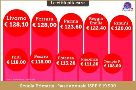mensa-scuole-latina-infografica-2
