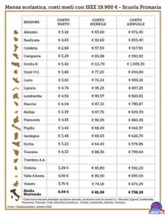 mensa-scuole-latina-infografica-3