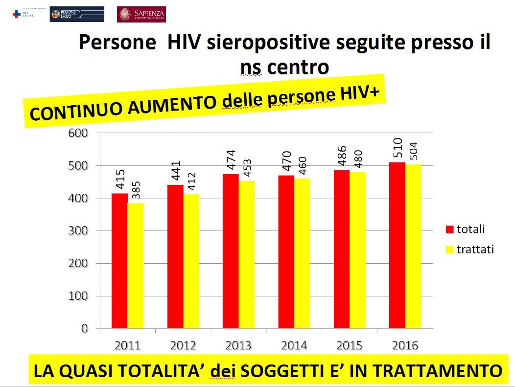 aids-latina-dati-2016-1