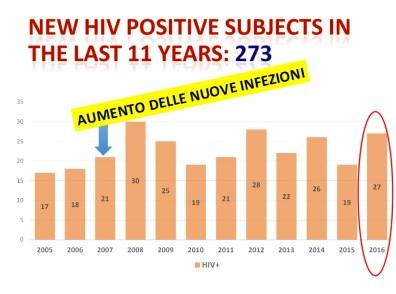 aids-latina-dati-2016-2