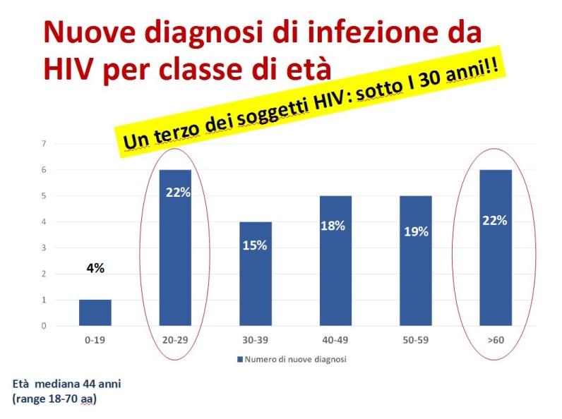 aids-latina-dati-2016-4