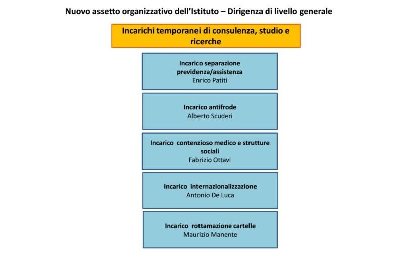 inps-latina-organigramma-dirigenti