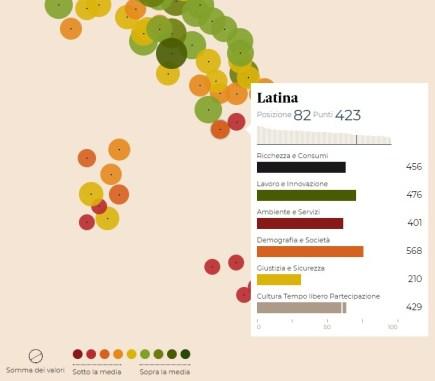 qualita-vita-classifica-sole24ore-2017-latina