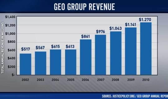 fs-geo-group-revenue-chart_graph-2218986