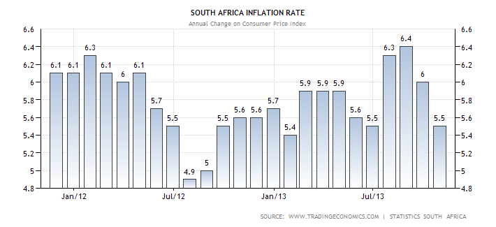 south-africa-inflation-cpi