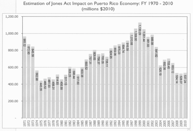From Economic Impact of Jones Act on Puerto Rico's Economy