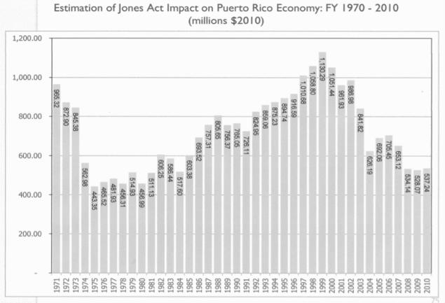 From Economic Impact of Jones Act on Puerto Rico's Economy