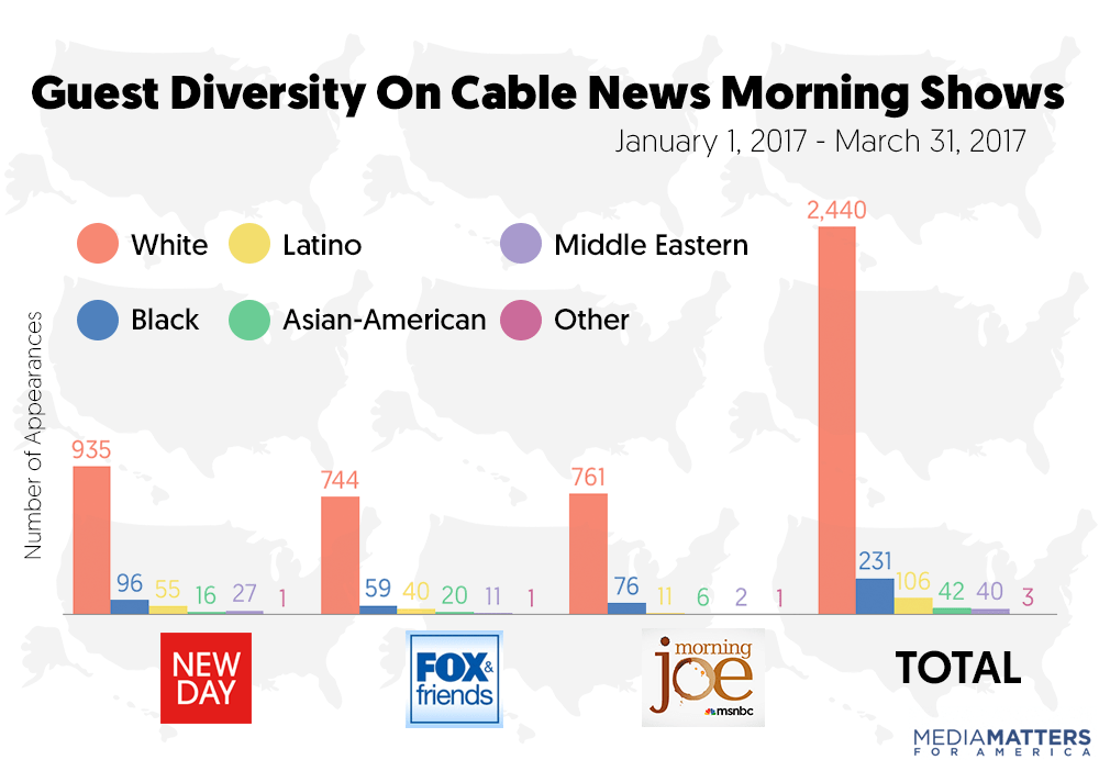 Ever Since Trump Won, Morning News Shows Have Made Latinos Even More Invisible & Numbers Prove It