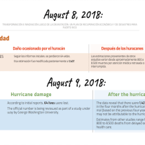 Comedy of Errors: Puerto Rico's Government Maintains Official Figure of 64 Hurricane María Deaths