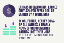 New Study of California Latinas Shows Economic Barriers Widening