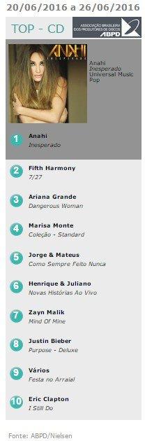 É de Anahi o disco mais vendido do Brasil