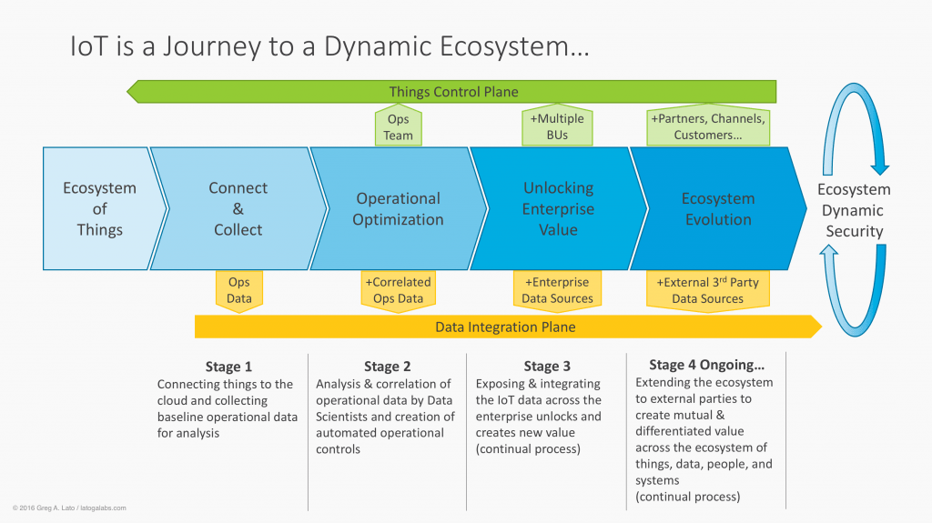 IoT is a Journey to a Dynamic Ecosystem…What's Your Destination?
