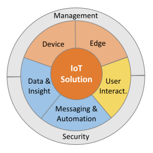 The 7 Areas of the latoga labs IoT Solution Framework.