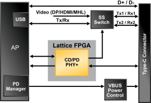 USB TypeC Power Delivery Solution  Lattice Semiconductor