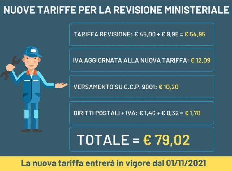 nuove tariffe revisione 2021