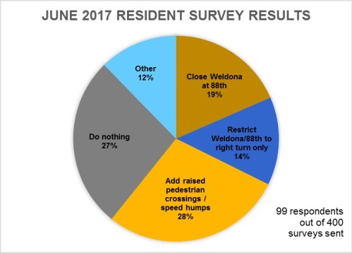 June_2017_Weldona_Survey_Results