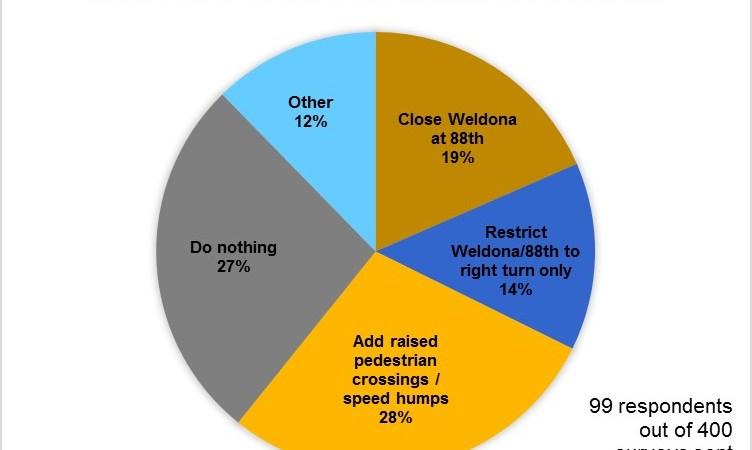 June_2017_Weldona_Survey_Results
