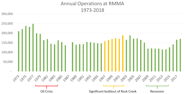 Annual_Operations_at_RMMA