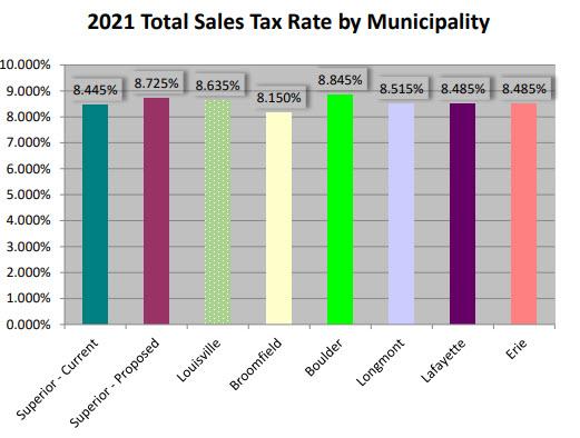 Proposed_Superior_Sales_Tax_Increase_Comparison