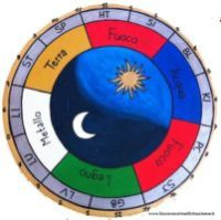 orologio energetico