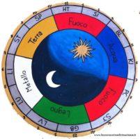 Orologio energetico. Come circola il Qi nel nostro organismo