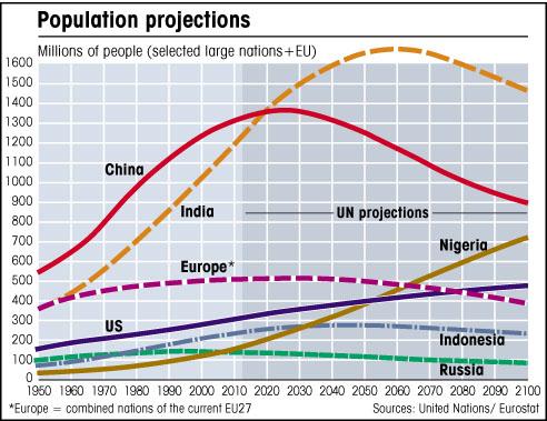 Population decline in Europe