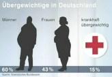 Das Übergewicht ein großes Problem in Deutschland ist, zeigt ein Blick auf die Statistik. (Quelle: flickr.com/Butz2013)