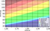 Der BMI-Wert kann einen ersten Anhaltspunkt geben, ob man sein Idealgewicht hat oder nicht. (Quelle: wikipedia/Jiver)