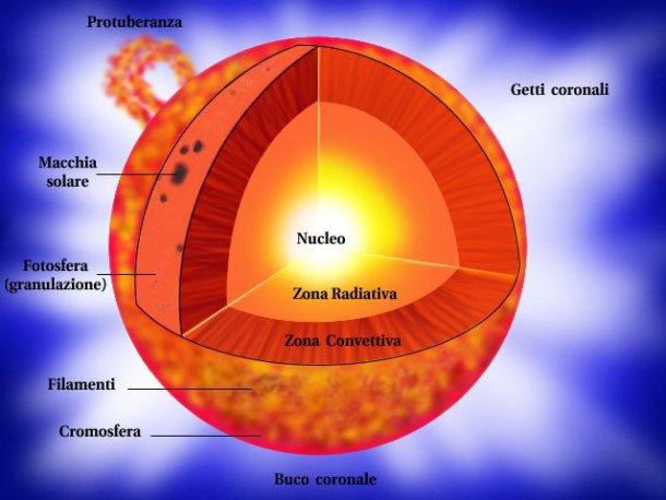 struttura sole