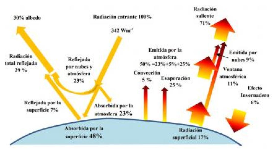 Esquema del balance radiativo terrestre .