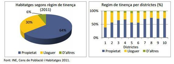 Tipología de pisos en Barcelona y su proporción en los 10 distritos