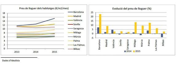 Un problema barcelonés: el encarecimiento de los alquileres es mucho más pronunciado en la capital catalana que en grandes ciudades como Madrid, Sevilla o Valencia