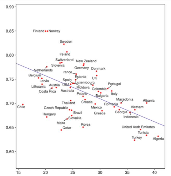 Porcentaje de mujeres graduadas en STEM es mayor en sociedades menos ricas