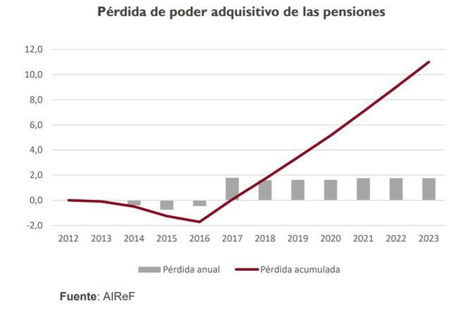 Pérdida de poder adquisitivo de las pensiones, según la AIReF