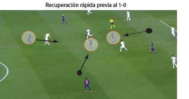 La recuperación tras pérdida, una de las claves del Barça - Roma